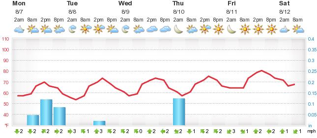 Weather Forecast Zagreb Forecatv