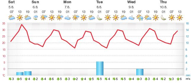 Weather Forecast Dodge City Forecatv - 5 day forecast kansas city